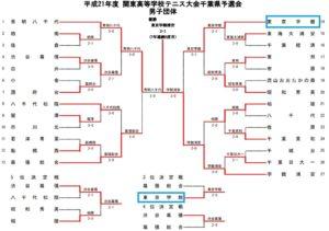 工藤阿須加,テニス,対戦表