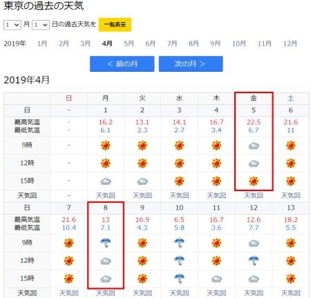 幾田りら(ikura)の大学入学の日の天気