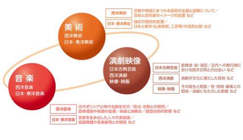 加藤清史郎の大学の学部HP